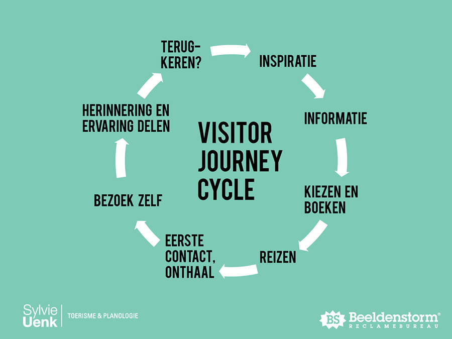 Actieplan toerisme Harderwijk